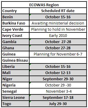 ECOWAS CAADP Status 10 09