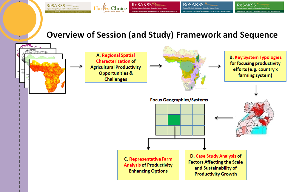 an analysis of food security in africa Wp 2012-003: february 2012 demographic change, the impact model, and food security in sub-saharan africa kevin ja thomas and tukufu zuberi1 1 tukufu zuberi, population studies center and department of sociology, university of pennsylvania, philadelphia, pa 19104.